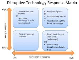 matrix-disruptive-innovation